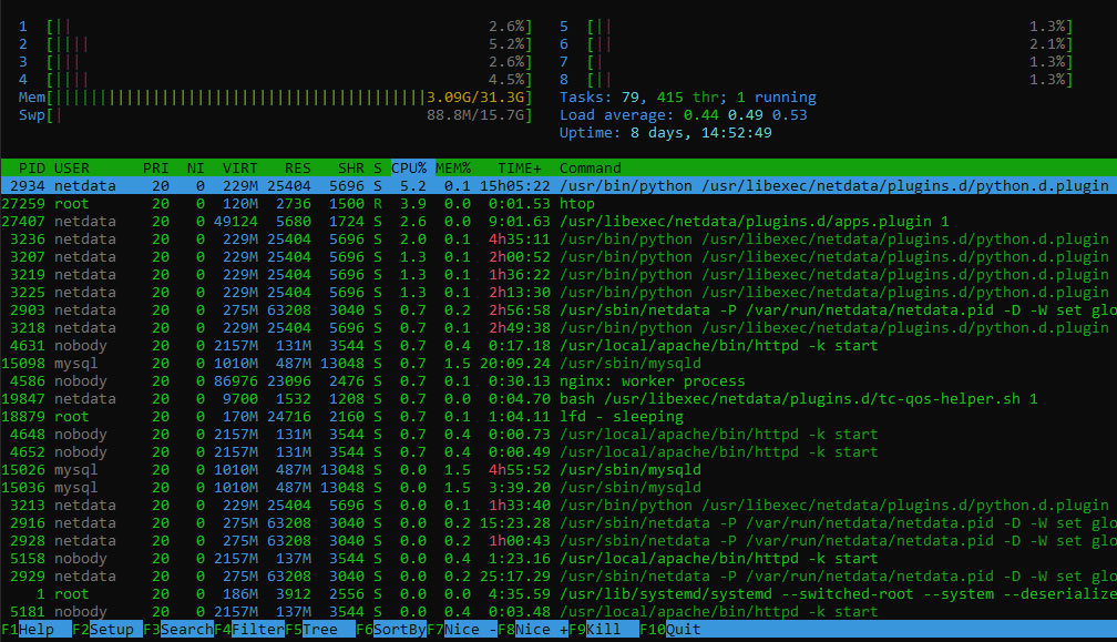 htop is best tool for monitoring the Linux hardware